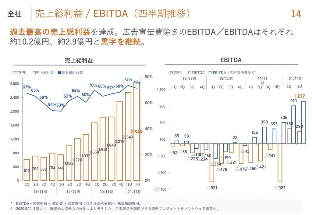 マネーフォワード:売上総利益 / EBITDA(四半期推移)