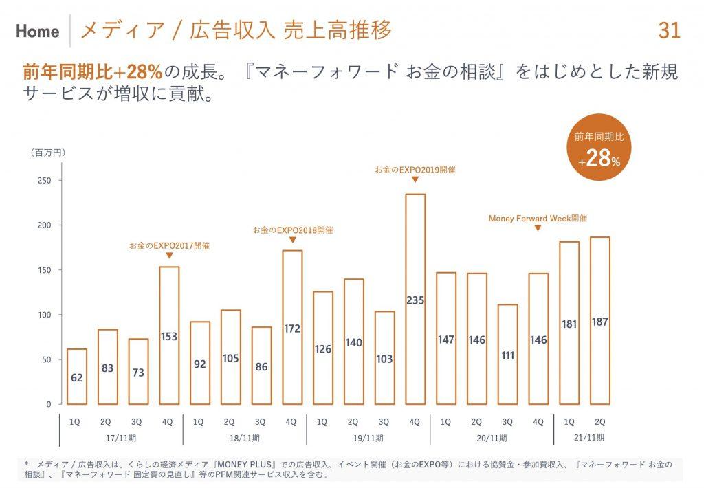 マネーフォワード:メディア / 広告収入 売上高推移