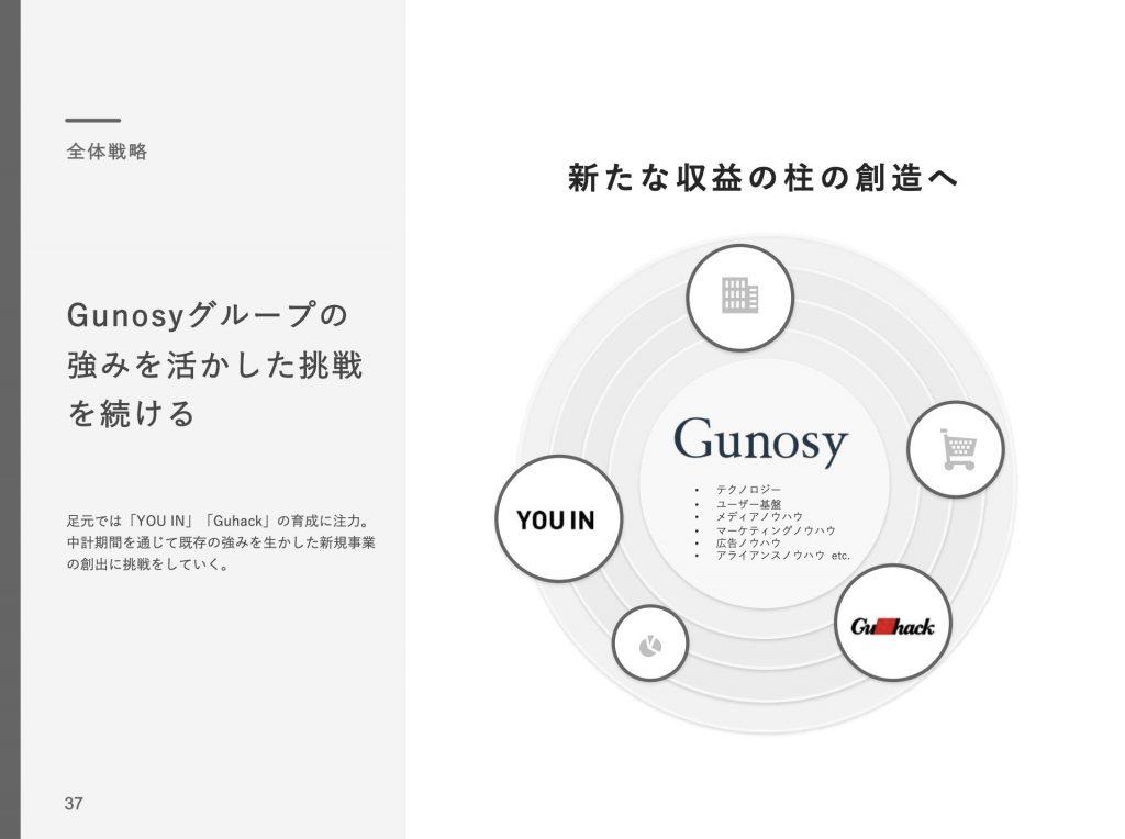Gunosy:新規事業全体戦略