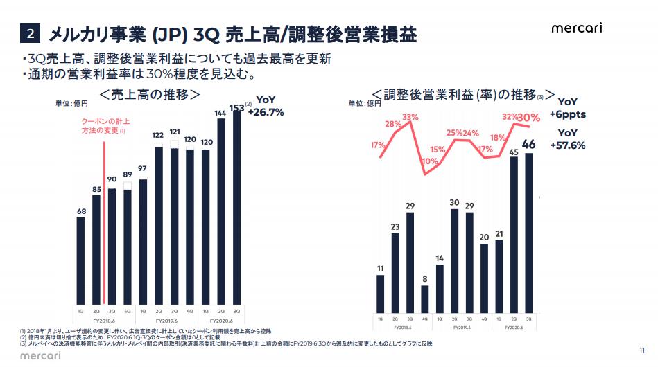 メルカリ事業 (JP) 3Q 売上高/調整後営業損益