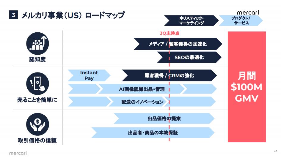 3 メルカリ事業(US) ロードマップ