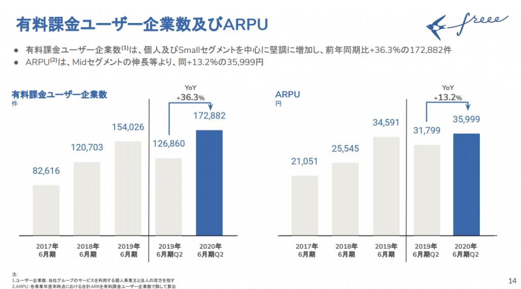 freee有料課金ユーザー企業数及びARPU