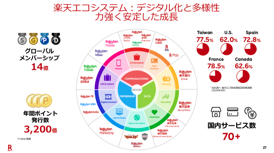 楽天エコシステム:デジタル化と多様性