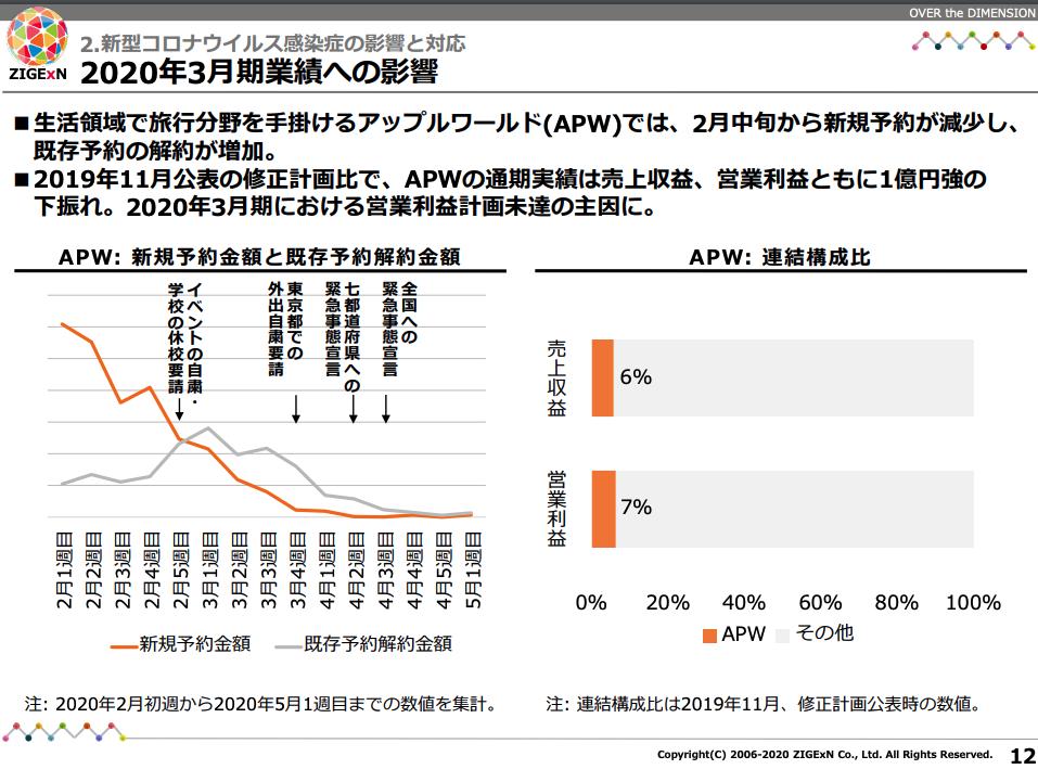 アップルワールド2020年3月期業績への影響