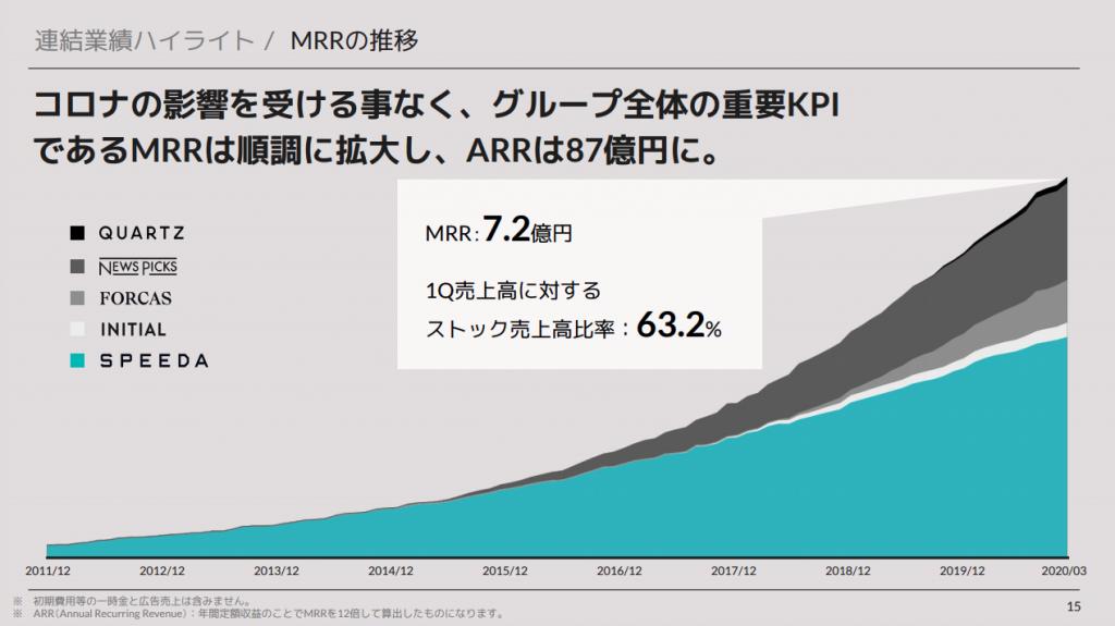 ユーザーベースMRRの推移