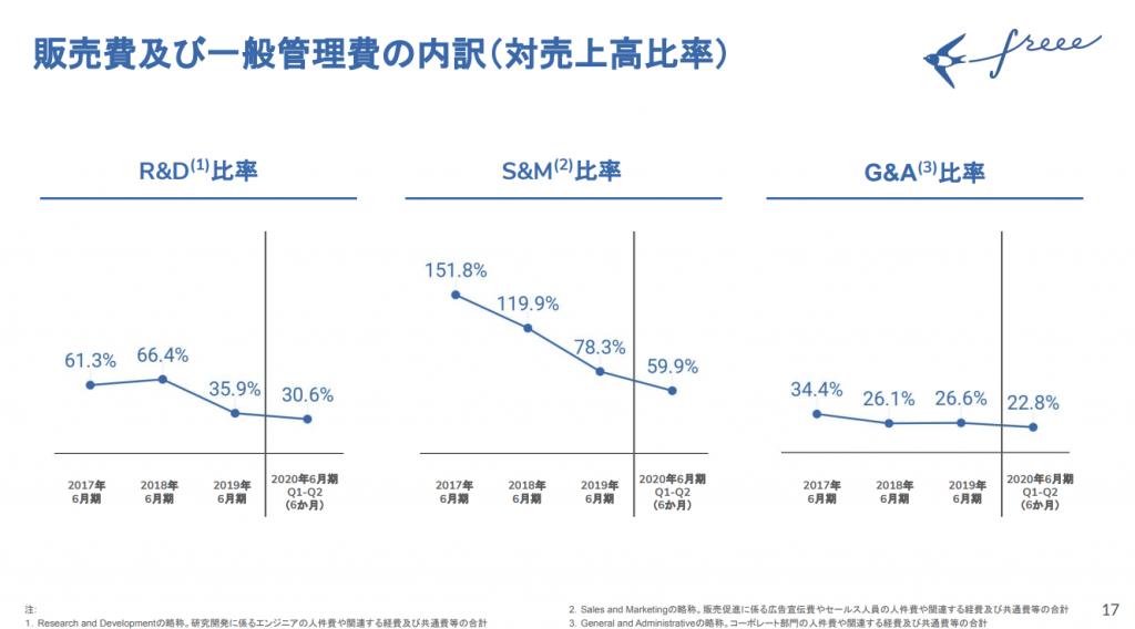 freee販売費及び一般管理費䛾内訳(対売上高比率)