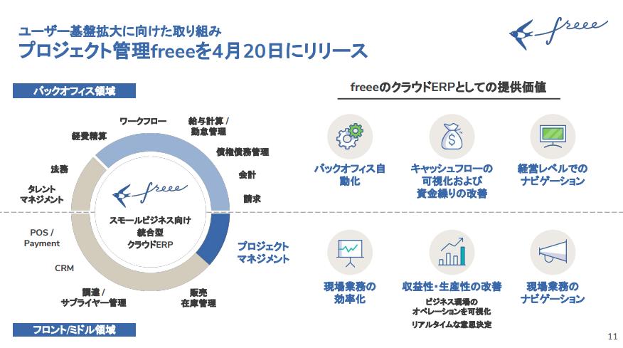 freeeユーザー基盤拡大に向けた取り組み