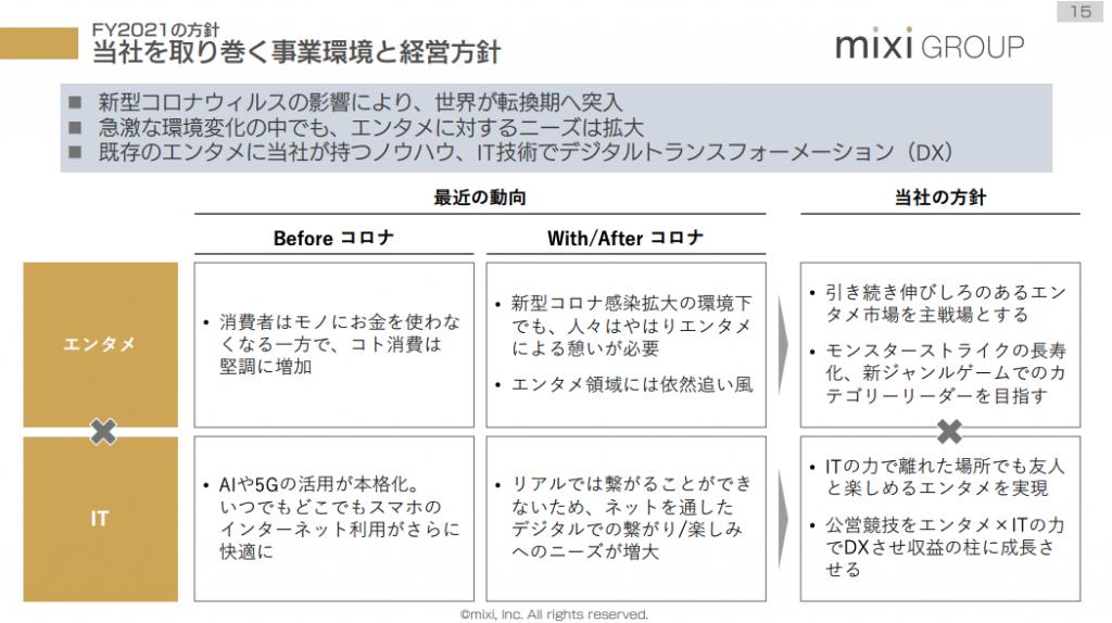 mixiを取り巻く事業環境と経営方針