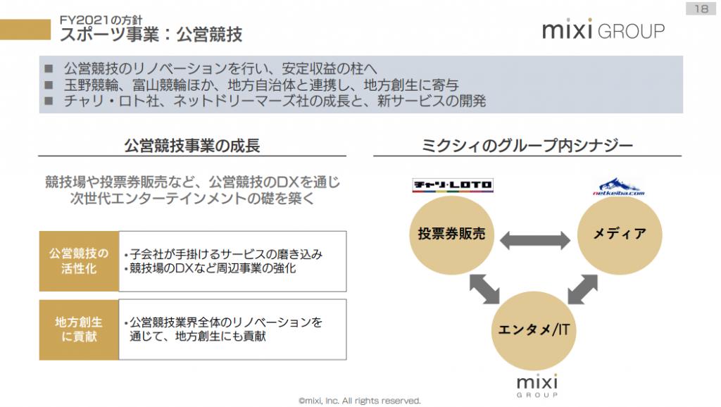 mixiスポーツ事業:公営競技
