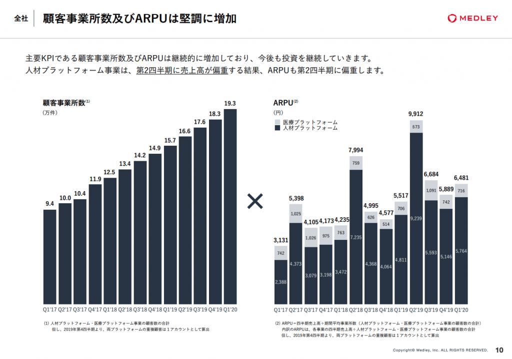 メドレー顧客事業所数及びARPU