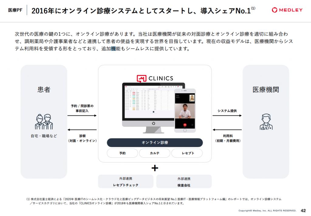 医療プラットフォーム導入シェアNo.1