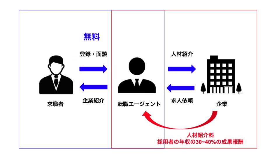 転職エージェントビジネスモデル