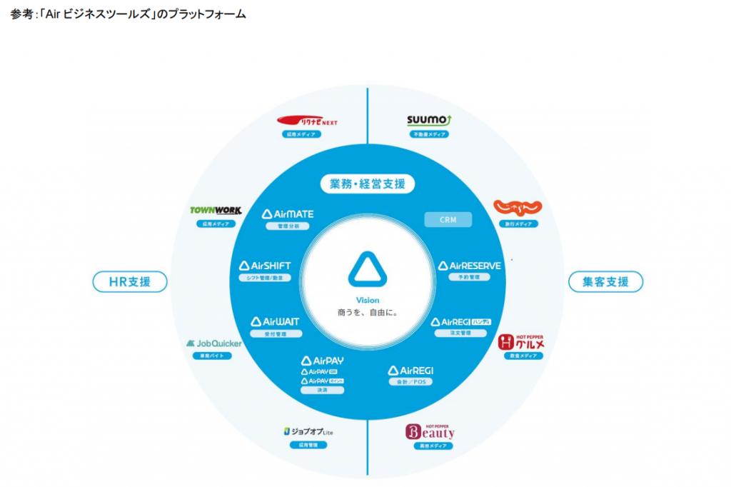 リクルート「Air ビジネスツールズ」のプラットフォーム