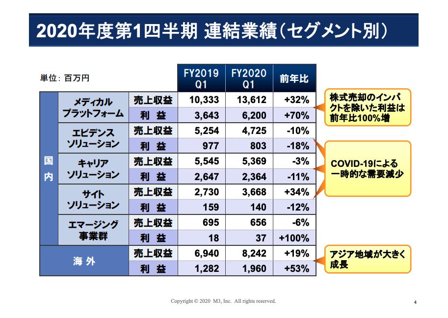 エムスリー:2020年度第1四半期 連結業績(セグメント別)