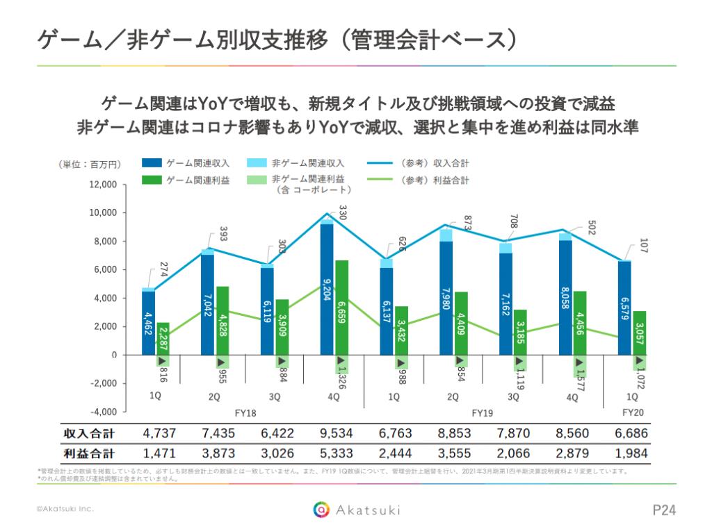 アカツキ:ゲーム/非ゲーム別収支推移(管理会計ベース)