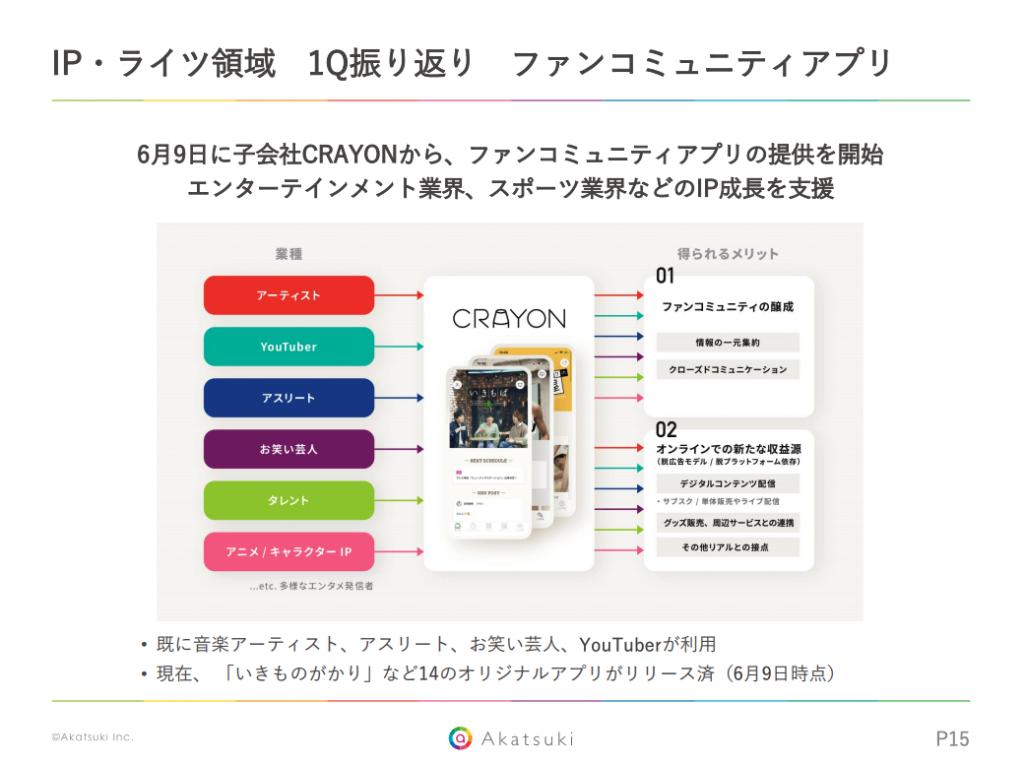 アカツキ:IP・ライツ領域 1Q振り返り ファンコミュニティアプリ