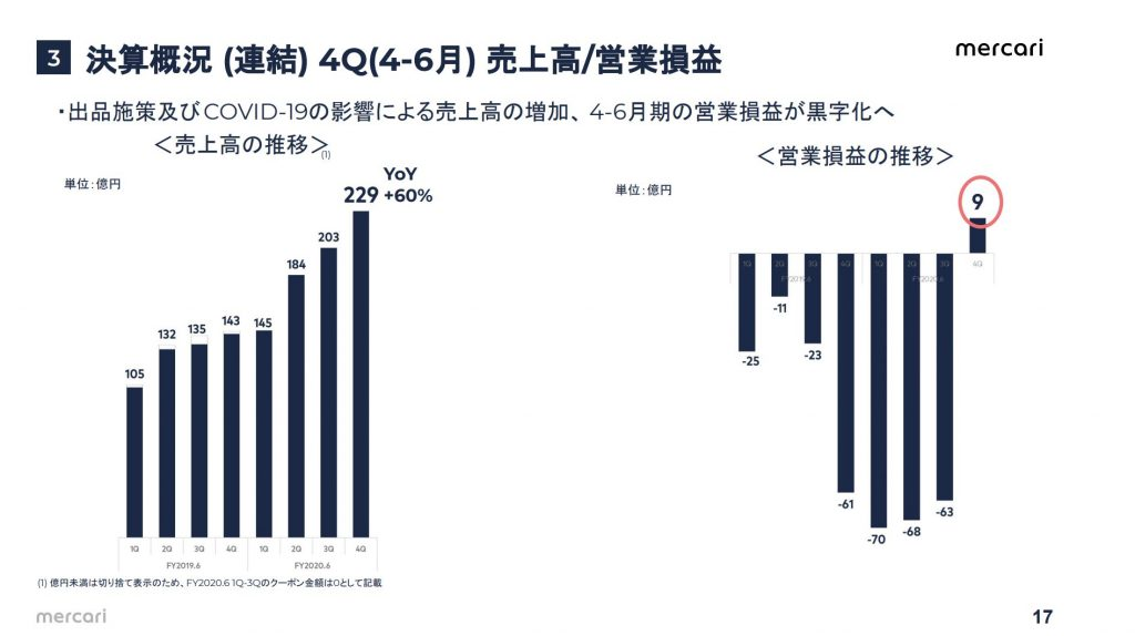 メルカリ:決算概況 (連結) 4Q(4-6月) 売上高/営業損益