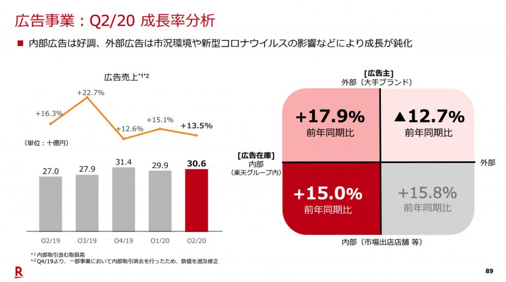 楽天:広告事業Q2/20成長率分析