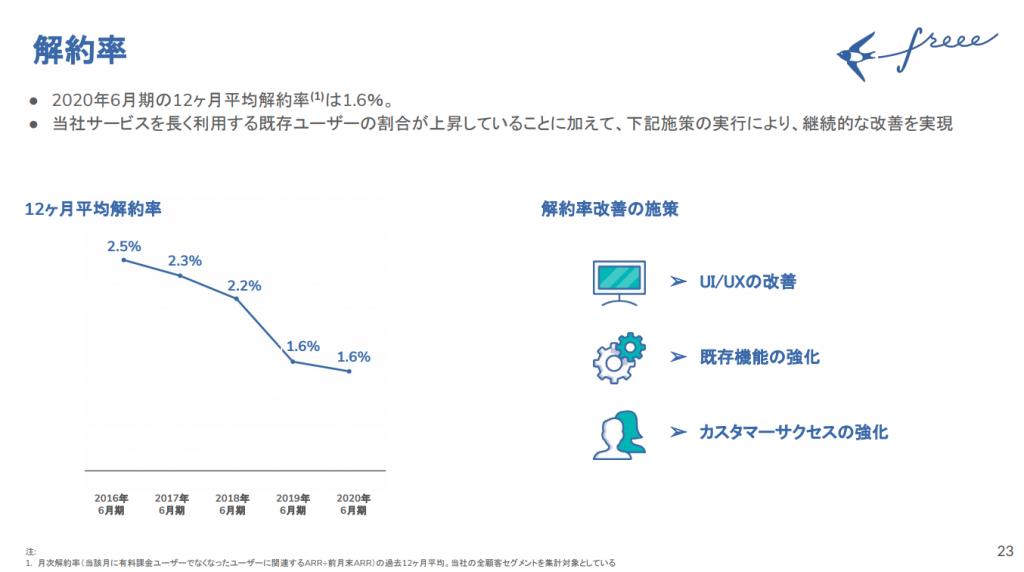 freee:解約率