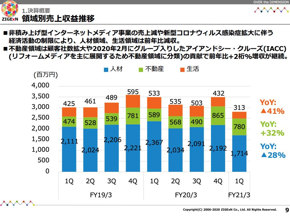 じげん:領域別売上収益推移