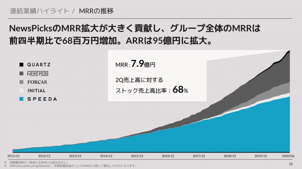 ユーザーベース:連結業績ハイライト / MRRの推移