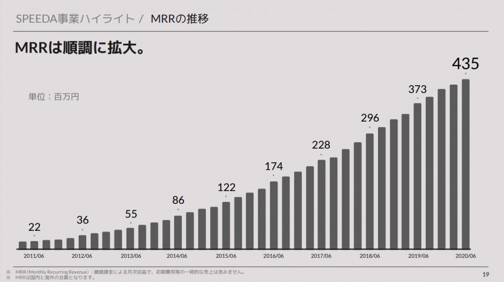ユーザーベース:SPEEDA事業ハイライト / MRRの推移