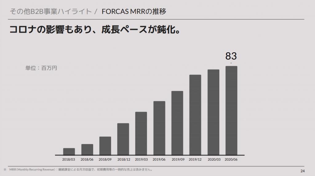 ユーザーベース:B2B事業ハイライト / FORCAS MRRの推移