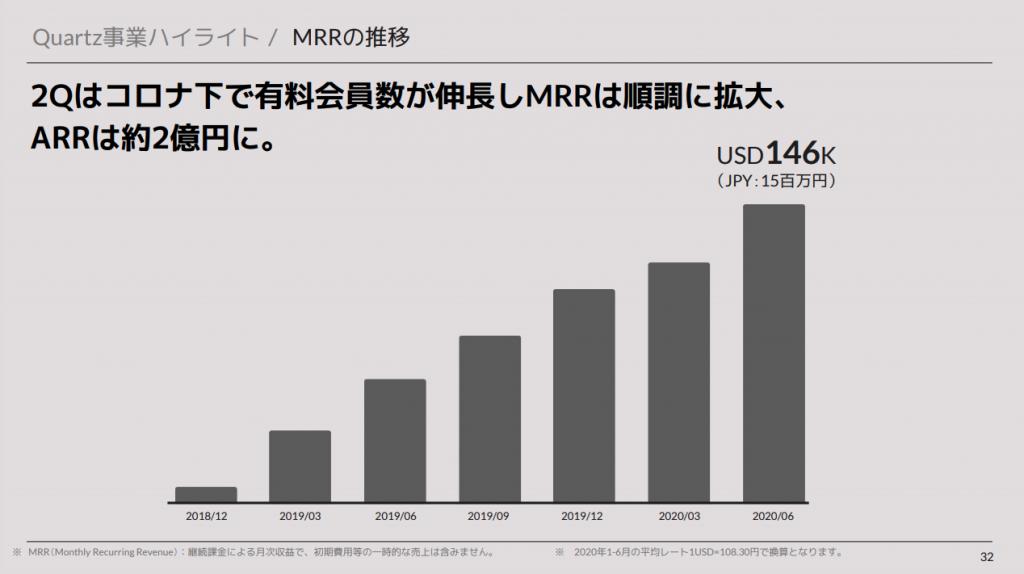 ユーザーベース:Quartz事業ハイライト / MRRの推移