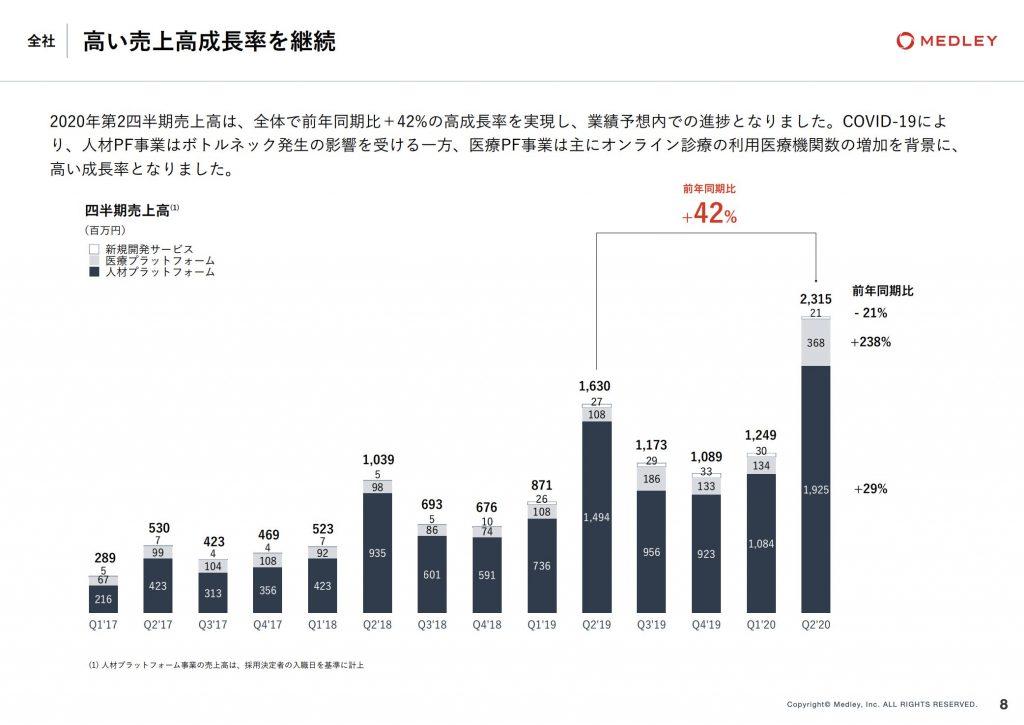 メドレー:高い売上高成長率を継続