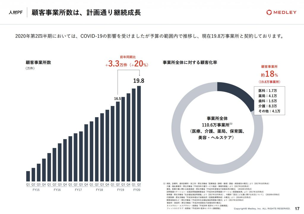 MEDLEY:顧客事業所数は、計画通り継続成長