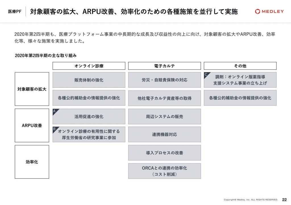MEDLEY:対象顧客の拡大、ARPU改善、効率化のための各種施策を並行して実施