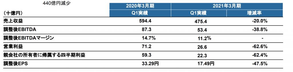 リクルート: 2021年3月期第1四半期連結業績ハイライト