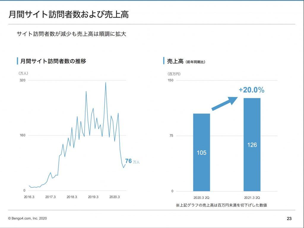 税理士ドットコム:月間サイト訪問者数および売上高