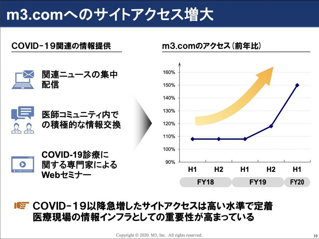 m3.comへのサイトアクセス増大