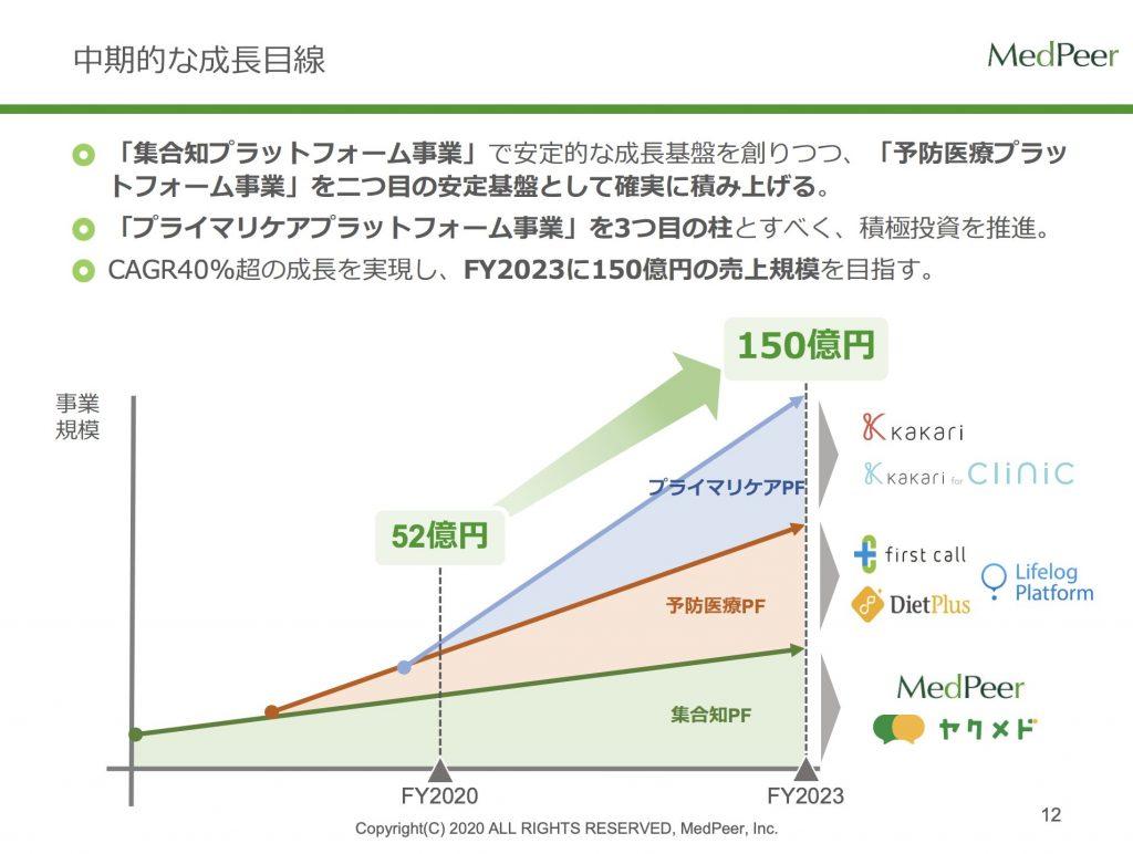 メドピア:中期的な成長目線