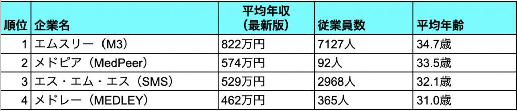 IT×医療(ヘルスケア)ベンチャー:平均給与一覧