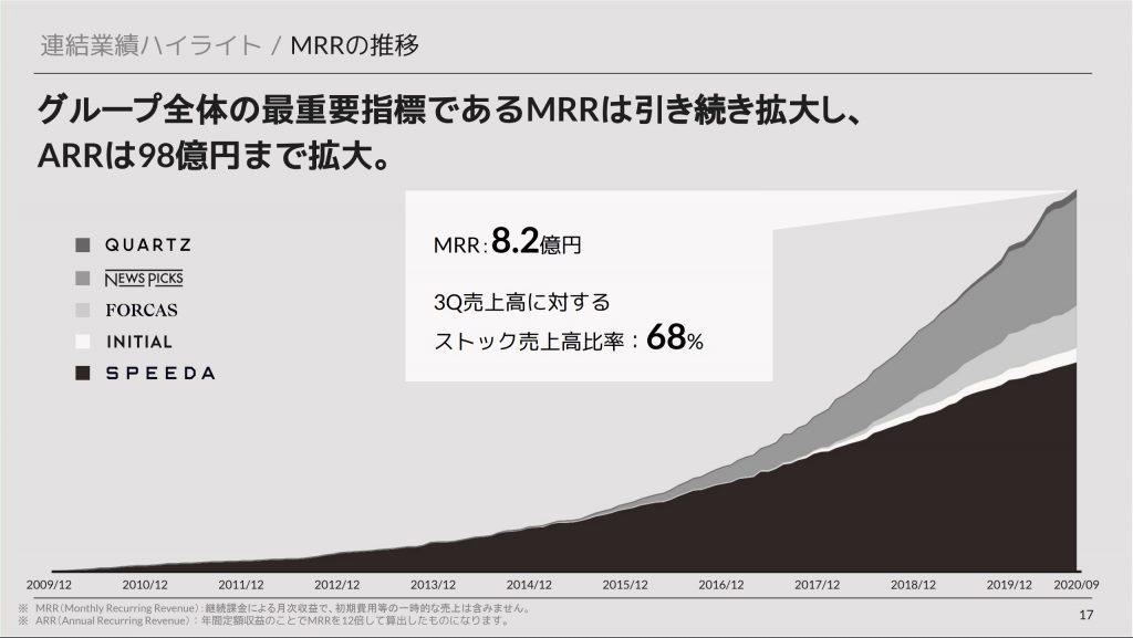 ユーザーベース:MRRの推移
