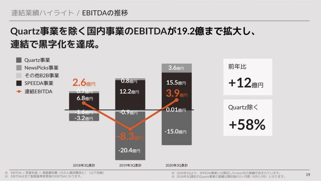 ユーザーベース:EBITDAの推移