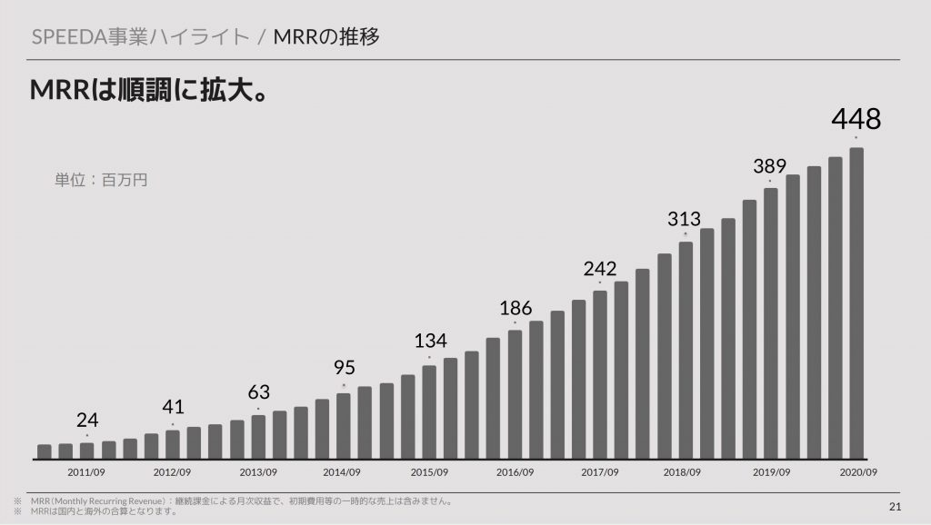 ユーザーベース:SPEEDA事業のMRRの推移
