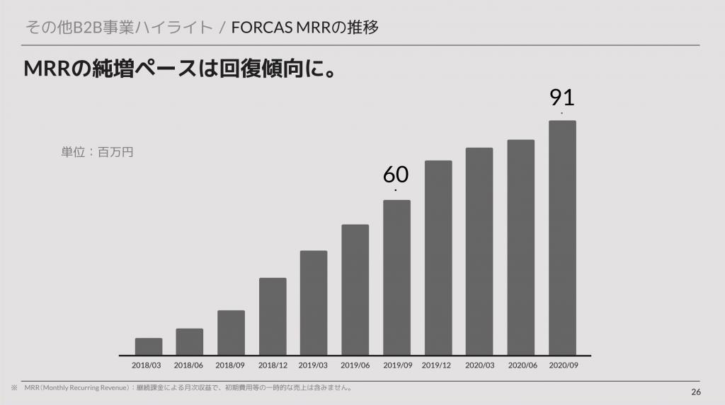 ユーザーベース: FORCAS MRRの推移