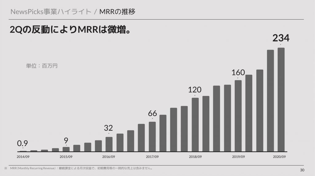 ユーザーベース:NewsPicksMRRの推移