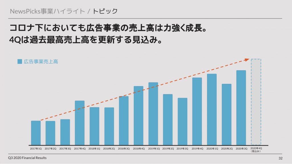 ユーザーベース:NewsPicksの広告事業売上推移
