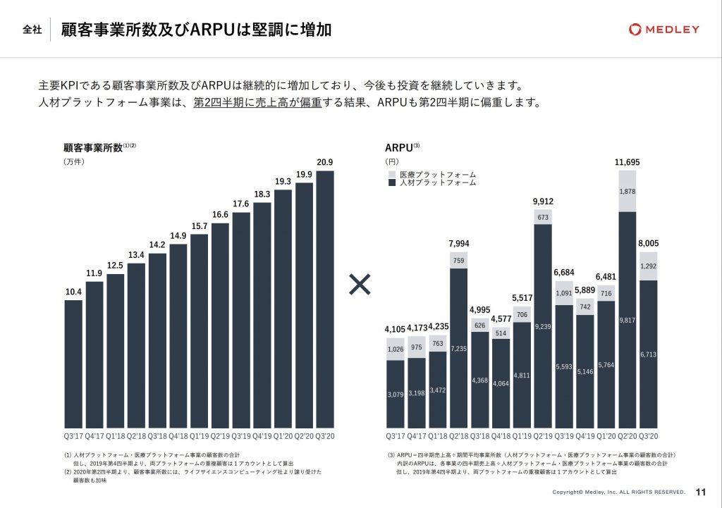 メドレー:顧客事業所数及びARPUは堅調に増加