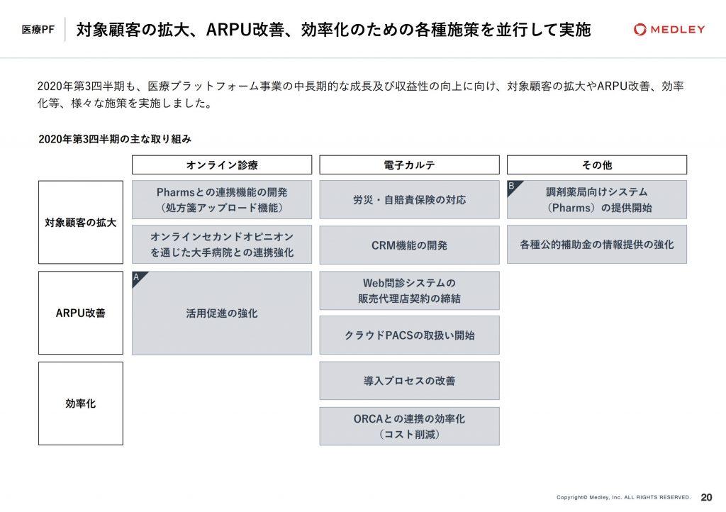 メドレー:対象顧客の拡大、ARPU改善、効率化のための各種施策を並行して実施