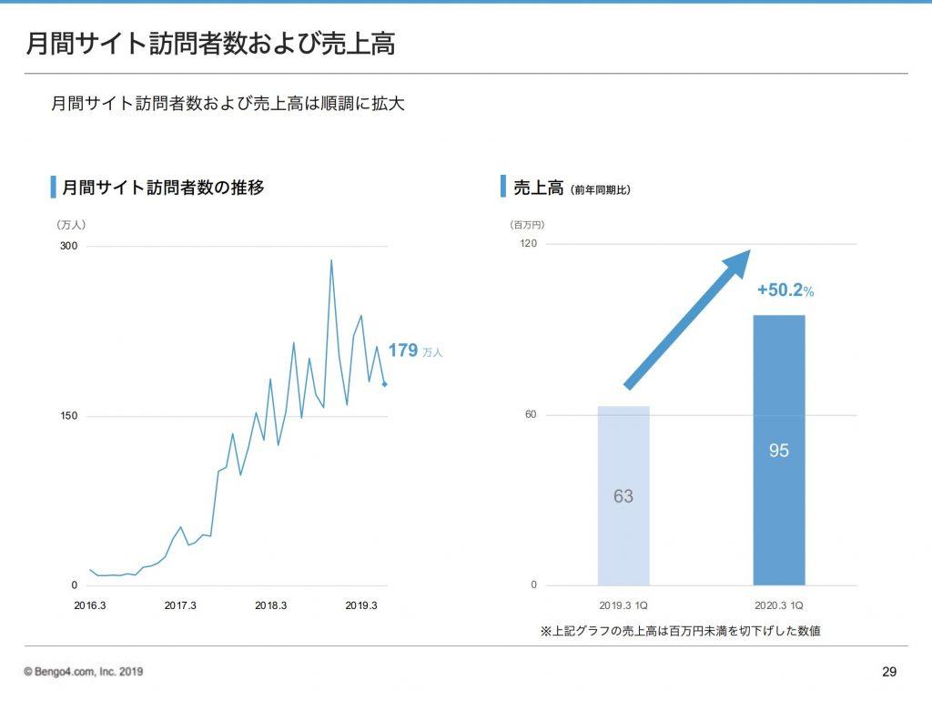 弁理士ドットコム:月間サイト訪問者数および売上高