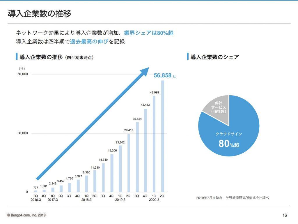 クラウドサイン:導入企業数の推移
