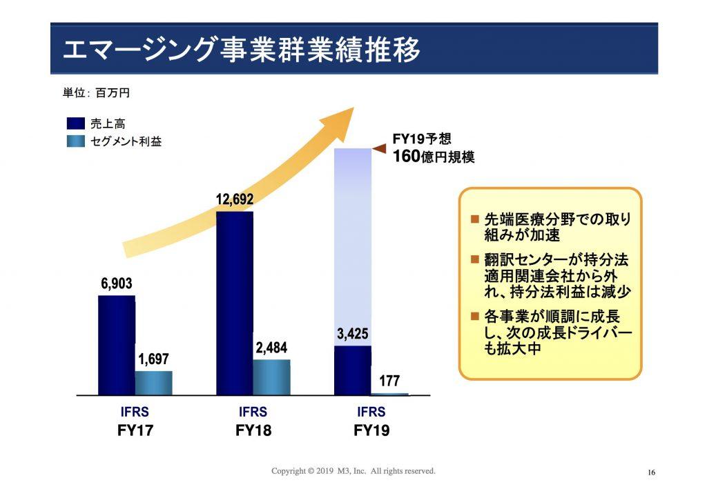 エムスリー:エマージング事業群業績推移