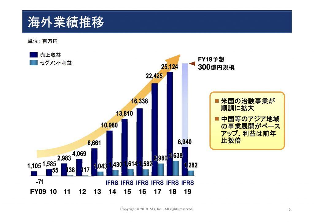 エムスリー:海外事業業績推移