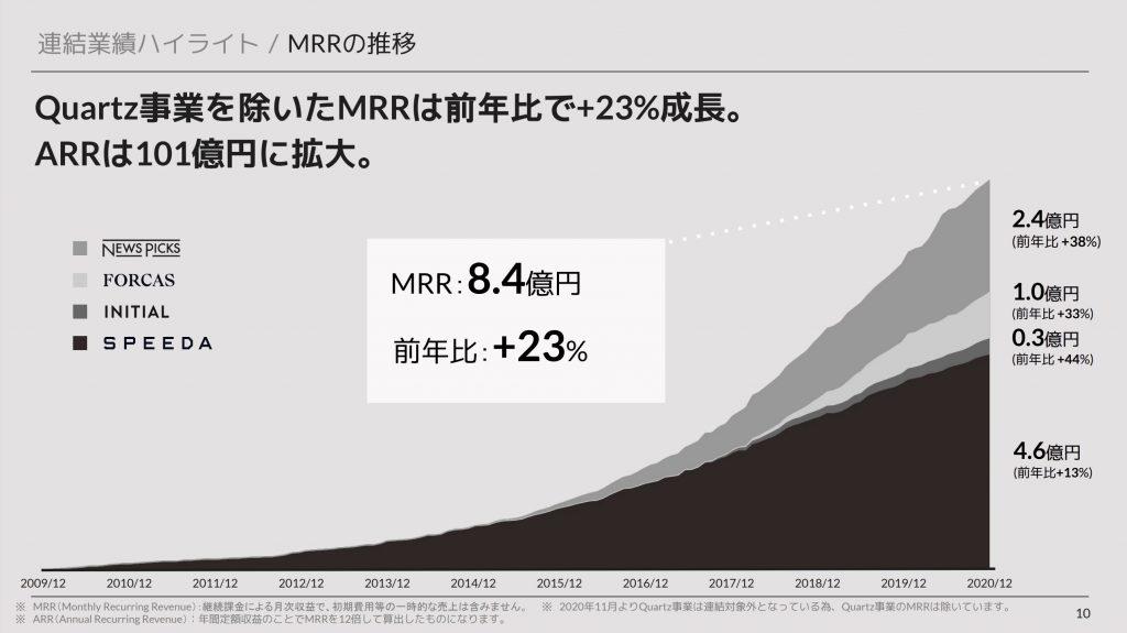 ユーザーベース: MRRの推移