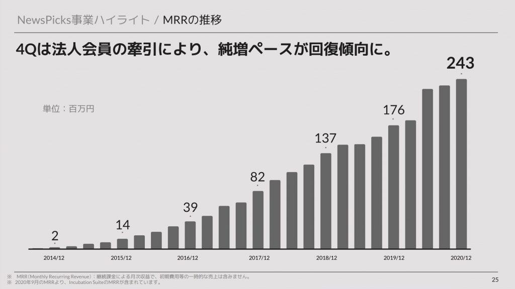 ユーザーベース:NewsPicks事業ハイライト / MRRの推移